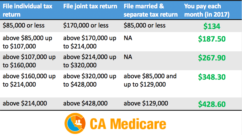 How Much Are You Going to Pay for Your Medicare Part B? - CA