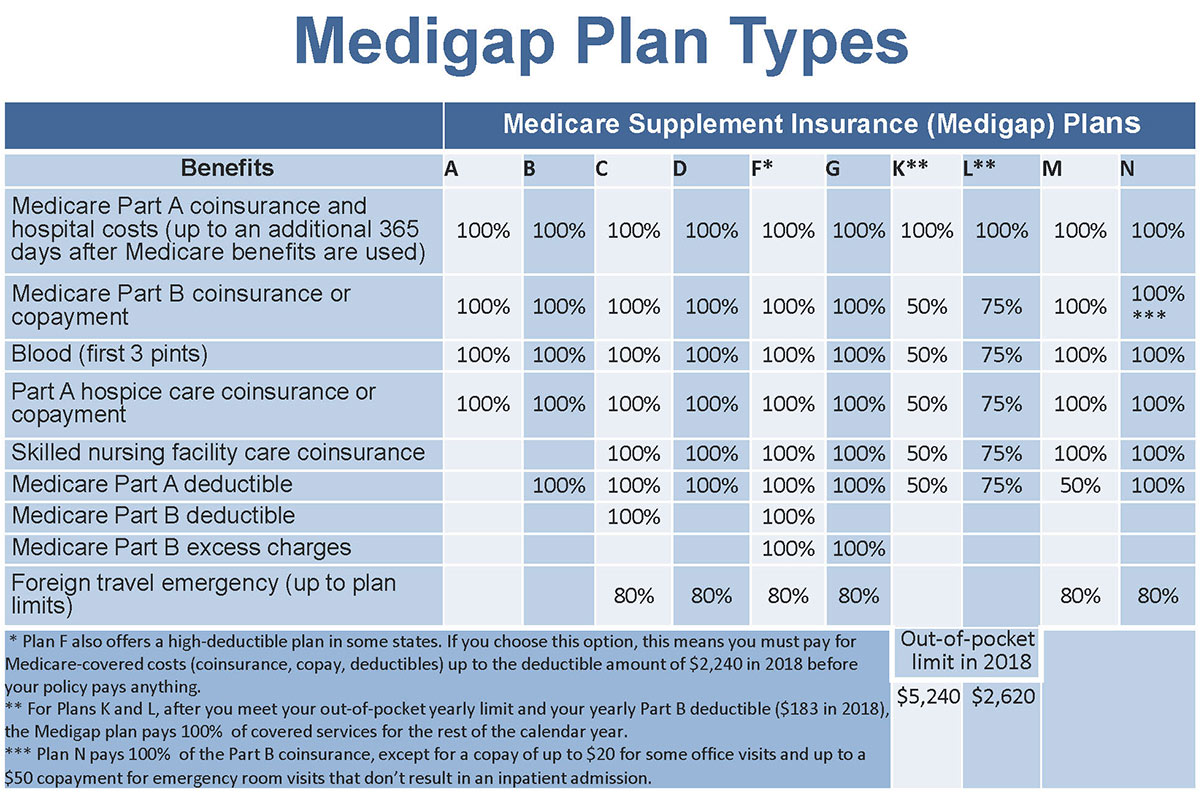 Medigap Plan Types Chart